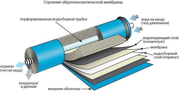 Мембрана фильтра ОО