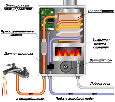 Устройство газового проточного водонагревателя