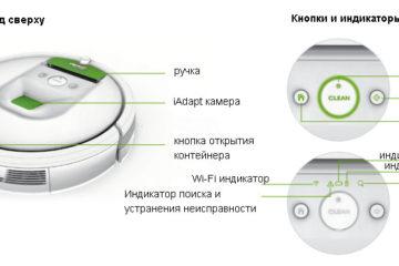 Информационная схема iRobot
